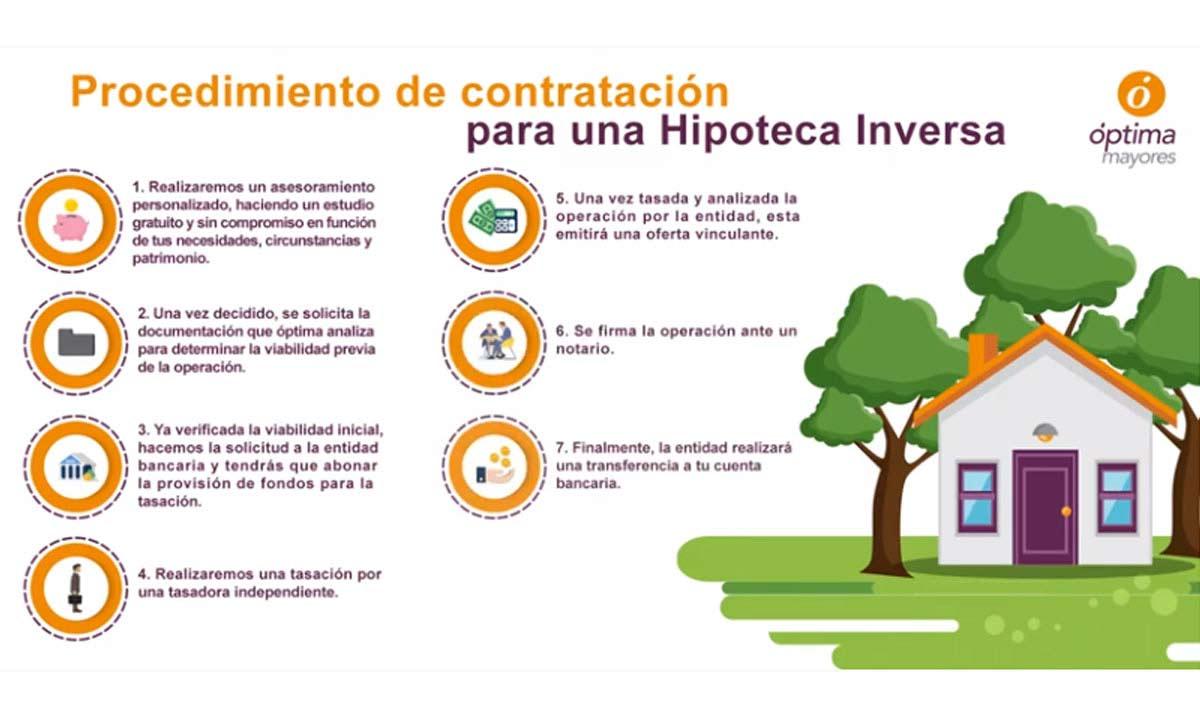 Requisitos y procedimiento Hipoteca inversa